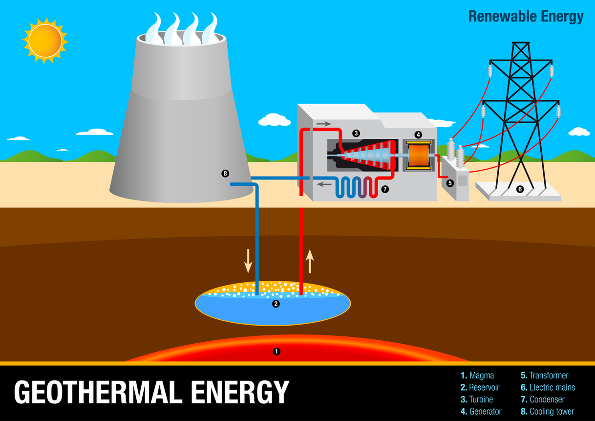 Geothermal Energy And Earthquakes Education Riaus