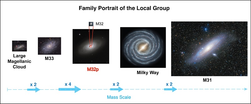 A family portrait of our local neighborhood of galaxies, called the Local Group as it would have looked more than 2 Billion years ago.