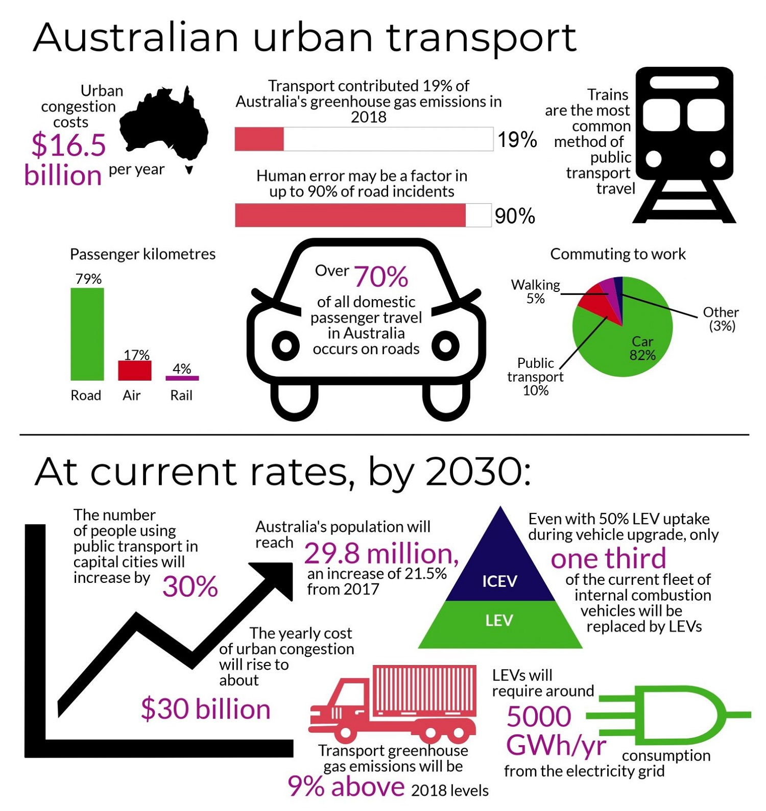 transport_transport infographic_transport in aus