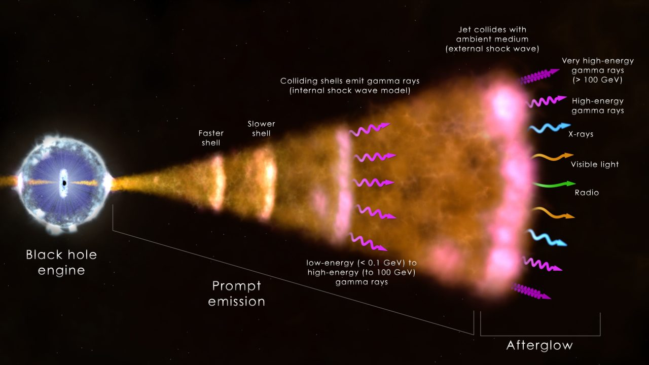 NASA Goddard Gamma Ray Burst infographic