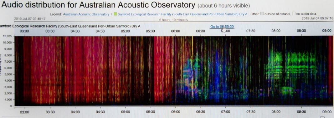 acoustic observatory_biodiversity research_australian conservation