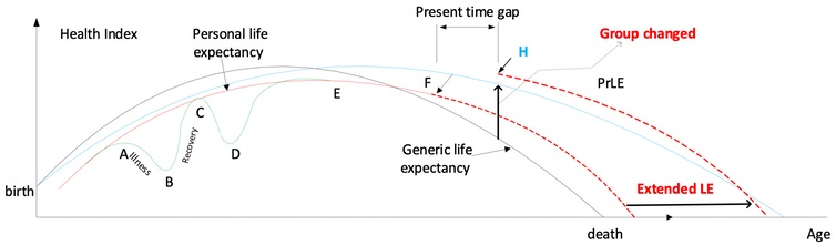life expectancy_apps_technology