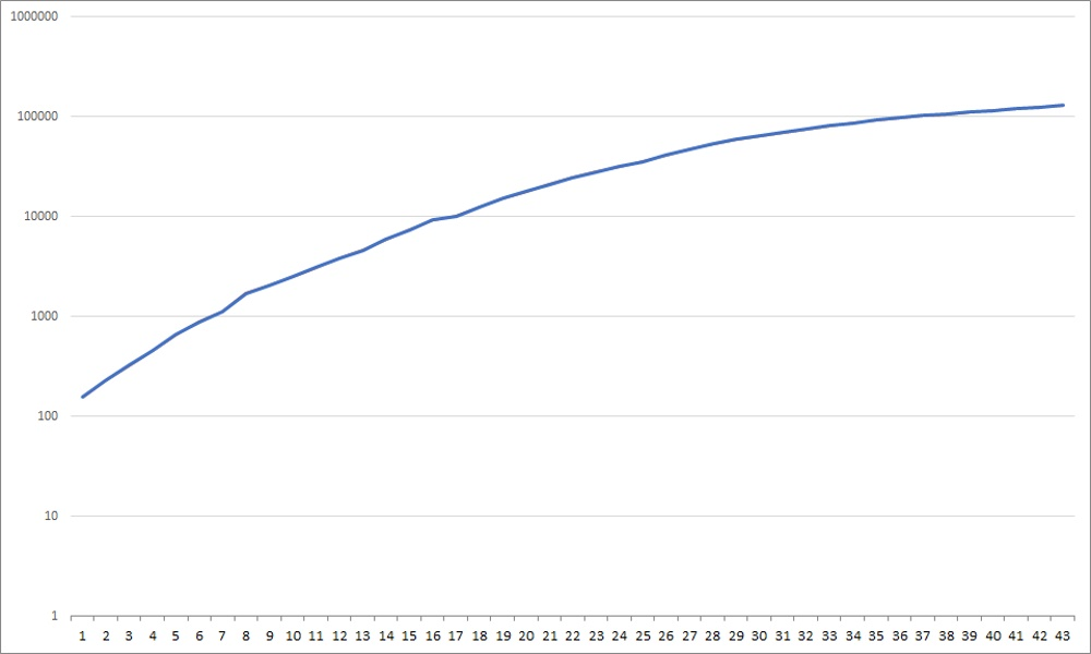 COVID-19 data_cumulative graph_coronavirus cases_log scale