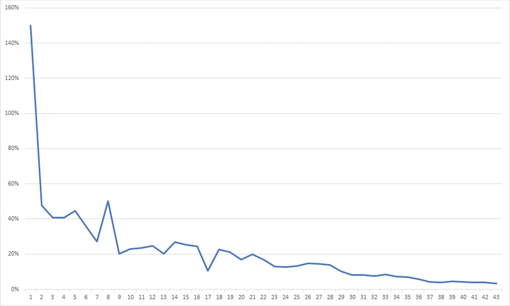 COVID-19 data_cumulative graph_percentage of cases