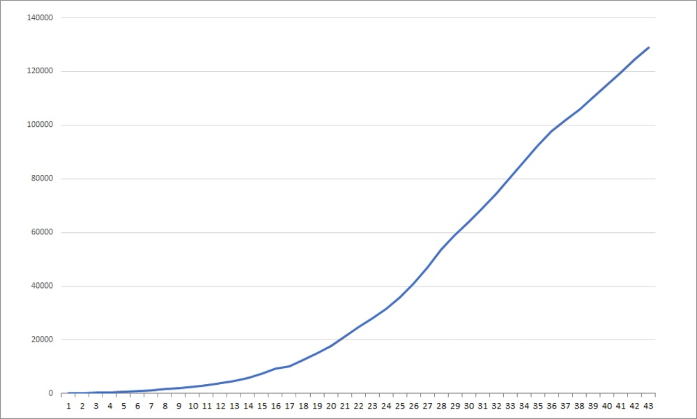 COVID-19 data_cumulative graph_coronavirus cases