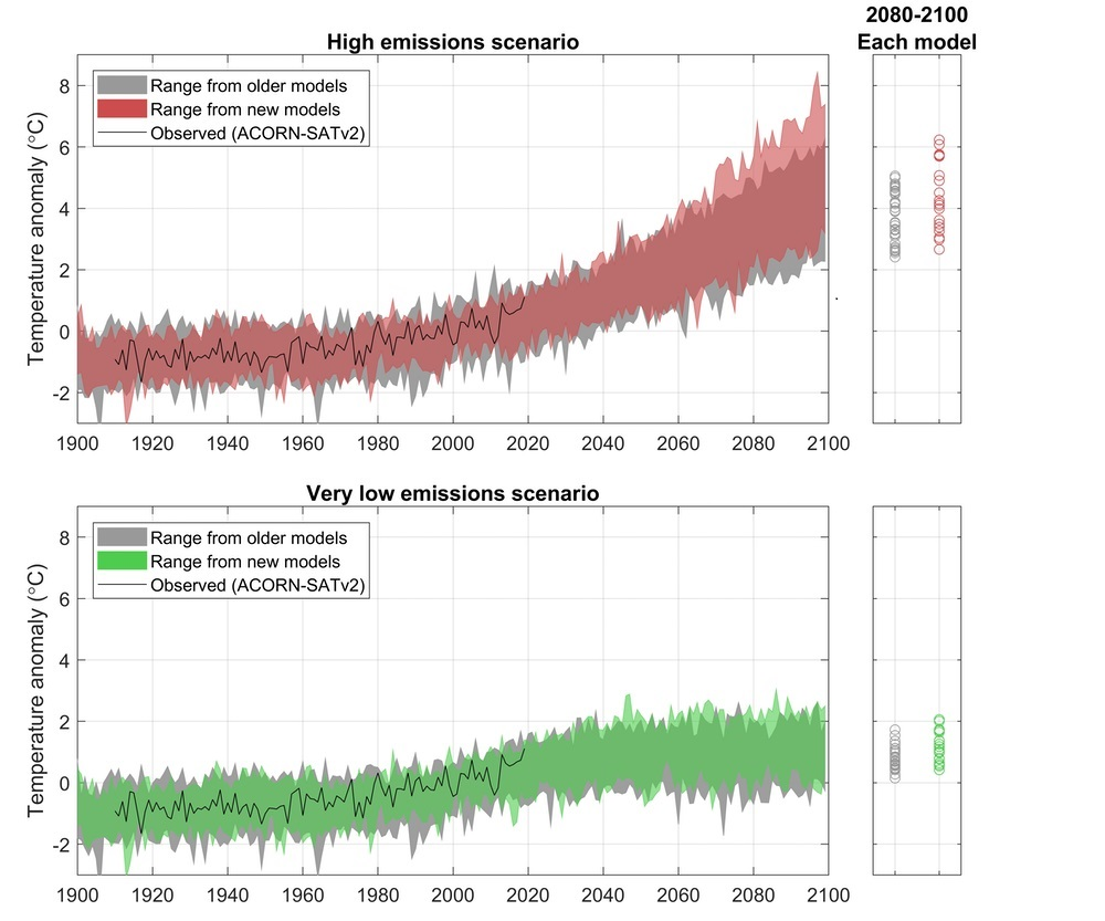 Climate sensitivity_greenhouse gas emissions_global warming