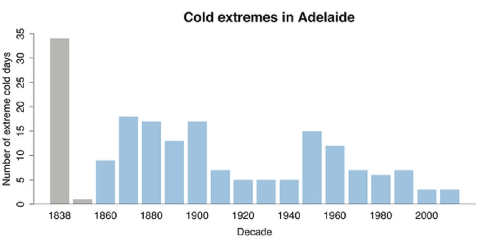 weather extremes_cold extremes_australian weather