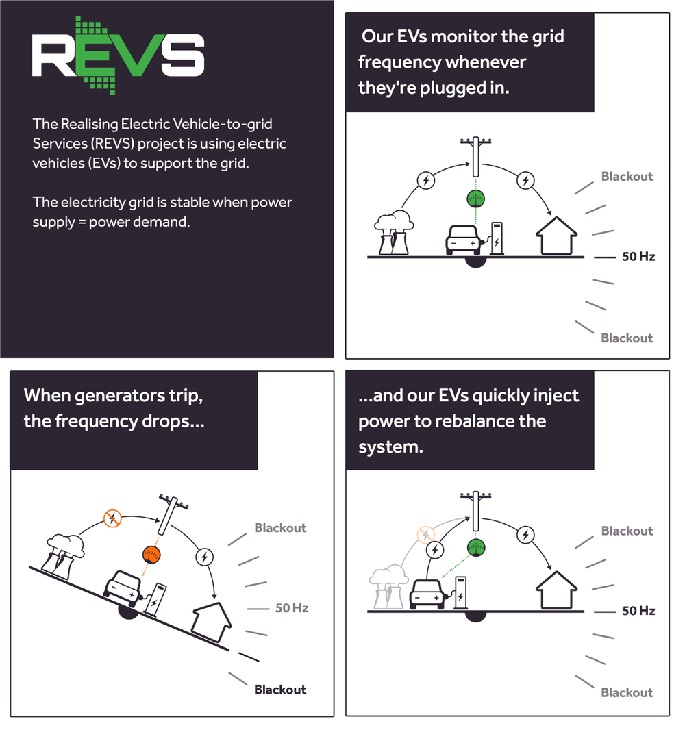 electric cars_rev_vehicle to grid technology